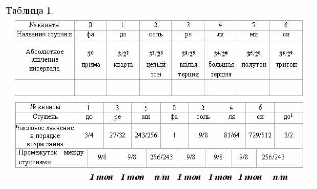 Октава как фрактально-числовой объект.